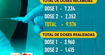 Boletim de Vacinação Contra COVID-19
